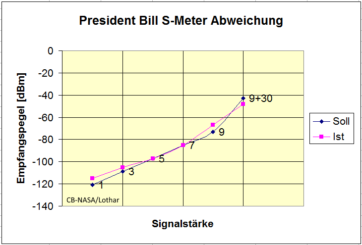 S-Meter Abweichung.png